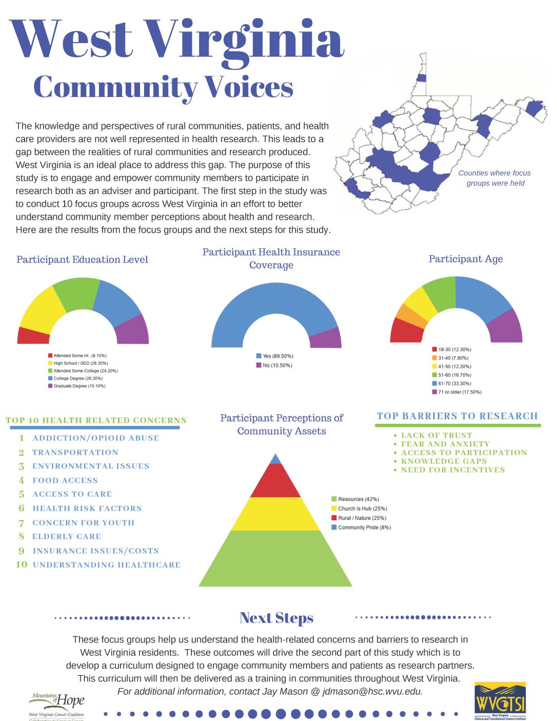 WV Community Voices.png